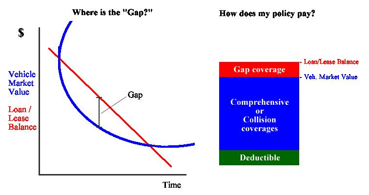 GapInsuranceGraph